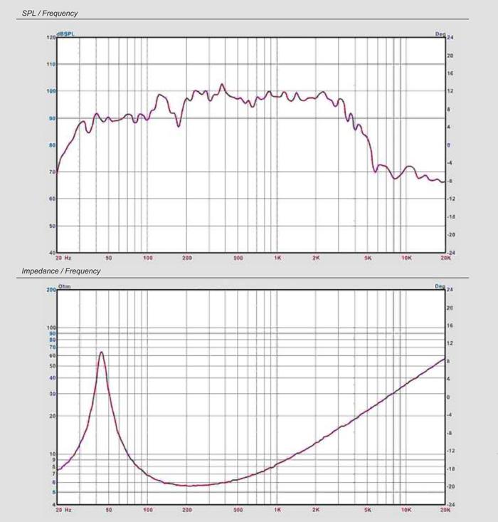 SPL / Frequency для CVGaudio 12mn308l