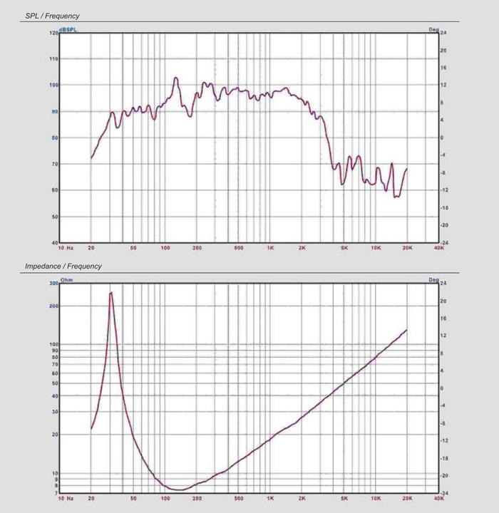 SPL / Frequency для CVGaudio 18sn128