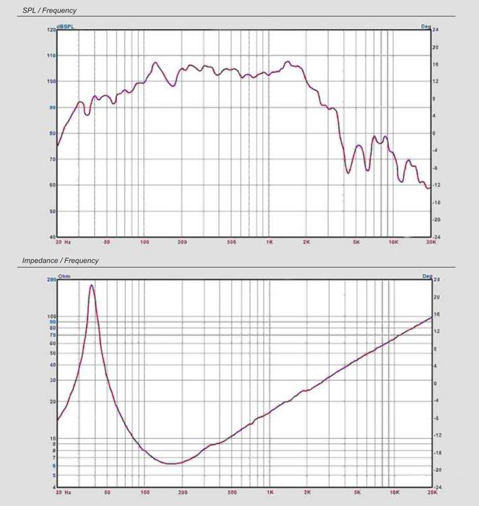 SPL / Frequency для CVGaudio 18sn88