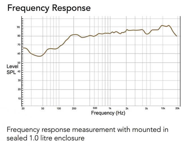 Frequency Responce для CVGAUDIO 2.5RN48A
