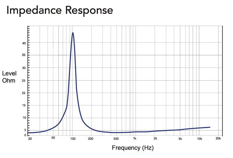 Impedance Responce для CVGAUDIO 2.5RN48A