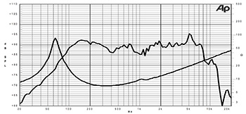 SPL / Frequency для SICA Z002410С 5H1CS